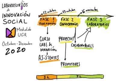 Laboratorios de Innovación Social 2020 desde la UGR
